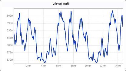 Višinski profil trase Teka po polhovih stopinjah