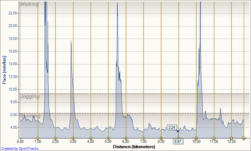 My Activities 23.5.2013 Pace Distance - Tekaški trening za začetnice in začetnike ter izkušene tekače, 28. in 30.5.