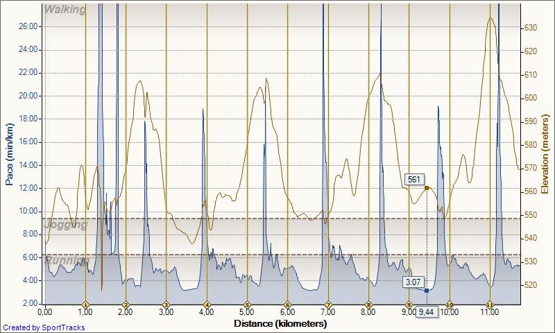 My Activities 28.5.2013 Pace Distance - Tekaški trening za začetnice in začetnike ter izkušene tekače, 28. in 30.5.